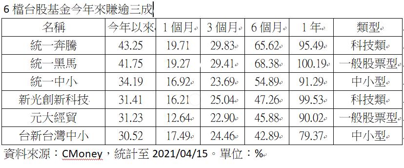 台股基金績效排行榜。圖/統一投信提供