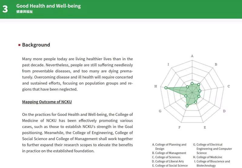 成大透過網頁簡述各學院對SDGs的貢獻。 圖/取自2030.sdg.ncku...