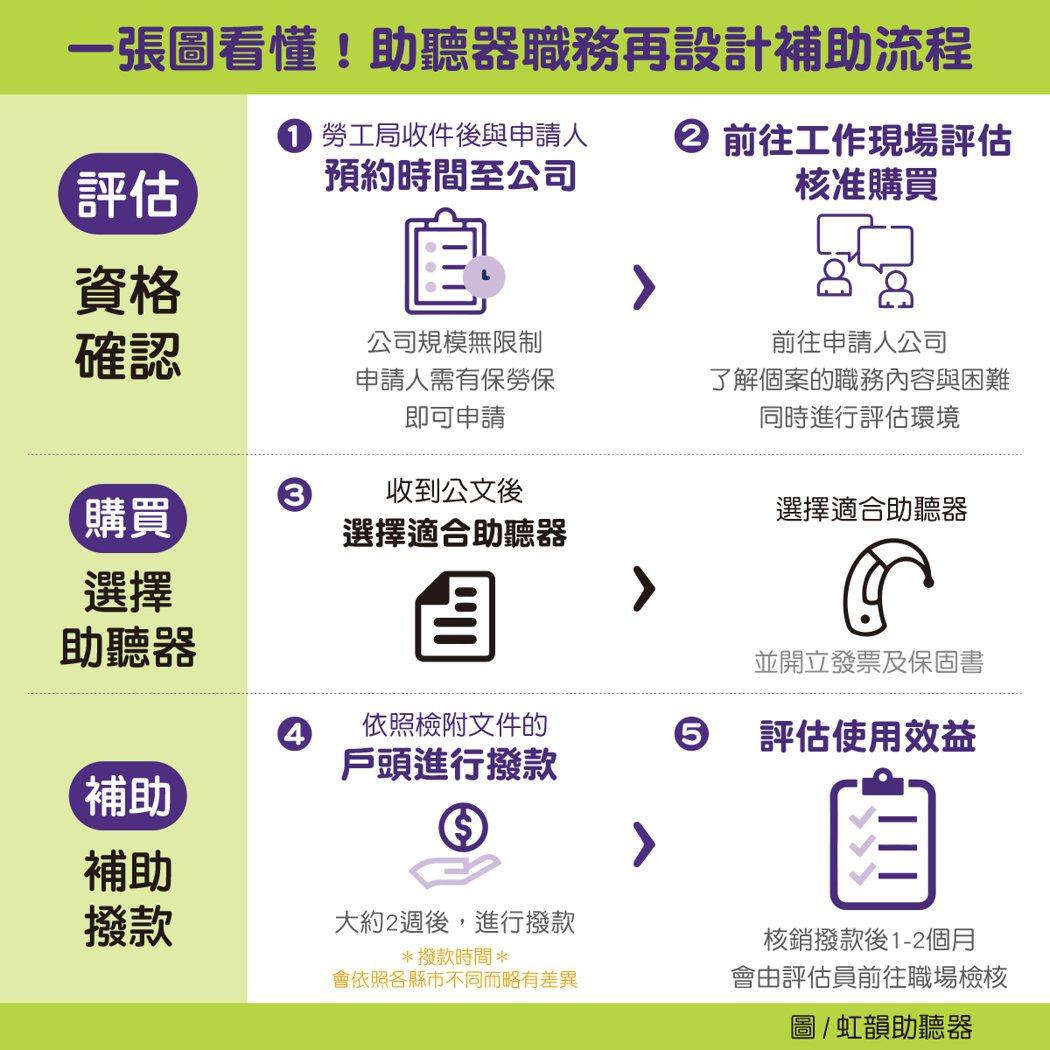 助聽器職務再設計補助流程。(圖/虹韻助聽器提供)