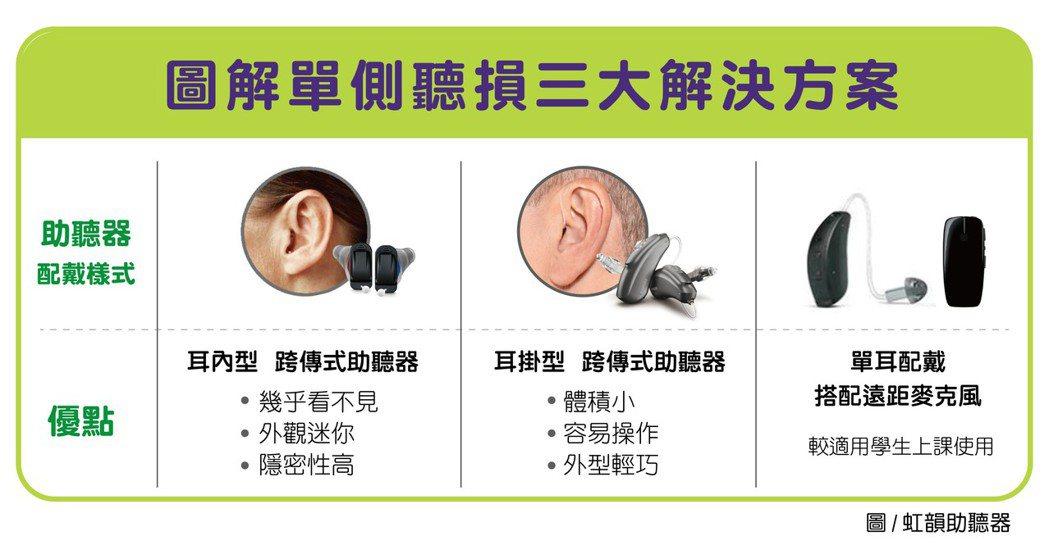 單側聽損三大解決方案。(圖/虹韻助聽器提供)