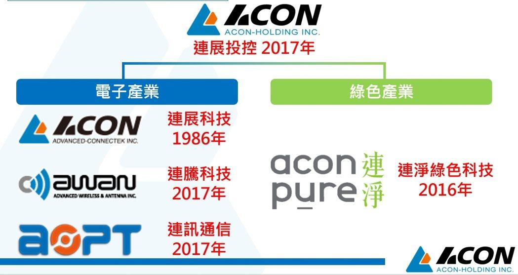 連展控股旗下小金雞連騰科技及連訊通信2017年掛牌興櫃。