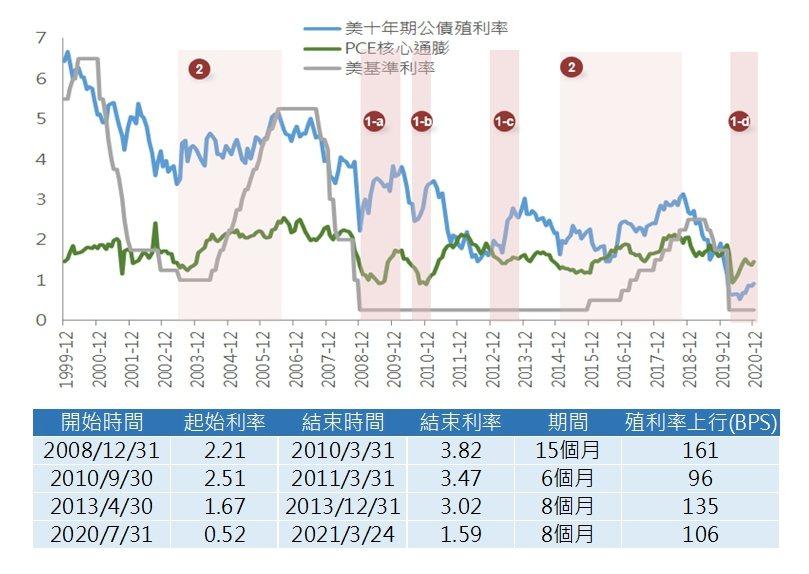 圖說:美十年期公債殖利率、通膨、美基準利率走勢。(富邦證券整理)表說:美十年...
