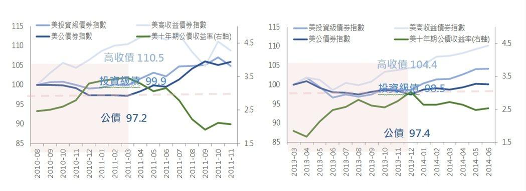 圖說:2010/9-2011/3美十年期公債殖利率與債券走勢。(左圖)(標準化1...