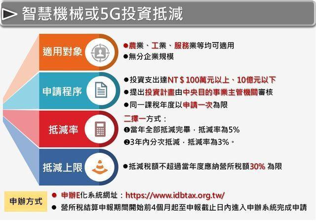 智慧機械或5G投資抵減。 工業局/提供