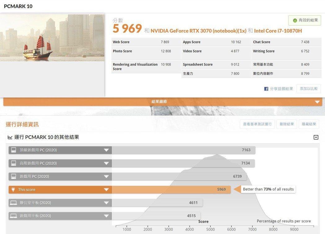 PCMark10跑分為5,969分,領先市場73%的電腦系統。 彭子豪/攝影