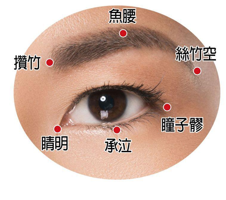 輕壓眼睛周圍穴道,可舒緩痠澀不適。
