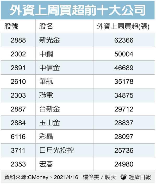 外資上周買超台股前十大公司。(製表:記者楊伶雯)