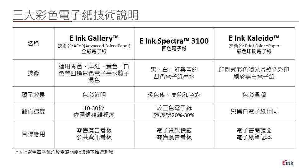 E Ink元太科技-三大彩色電子紙技術說明表。元太/提供