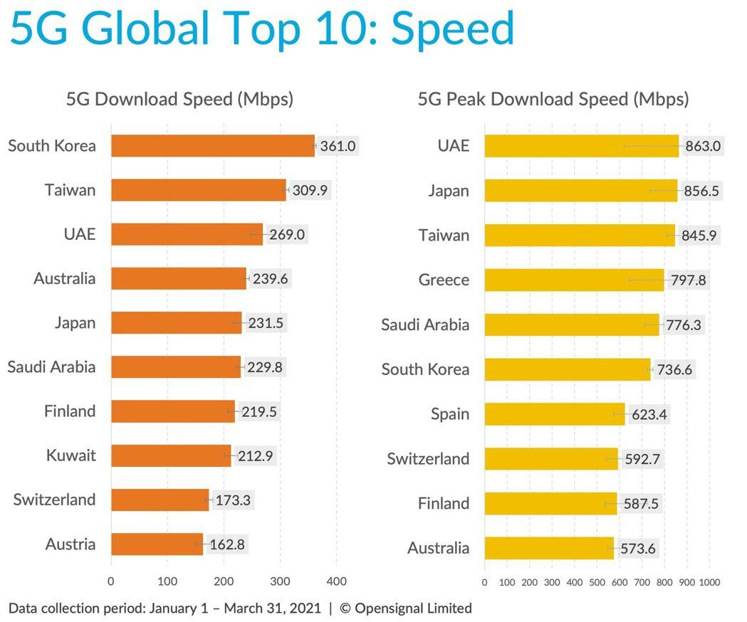 遠傳「全台第一5G網速」再度發揮神隊友威力,助攻台灣5G網速躍身全球第二。圖/遠...