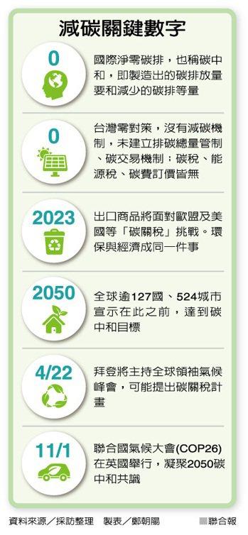 減碳關鍵數字 製表/鄭朝陽