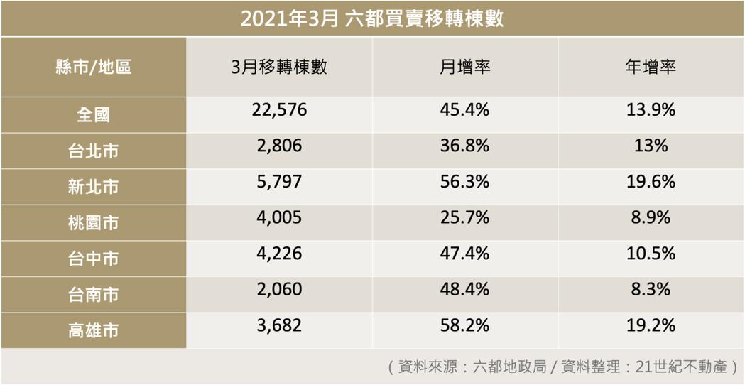 2021年3月六都買賣移轉棟數表。 圖/21世紀不動產 提供