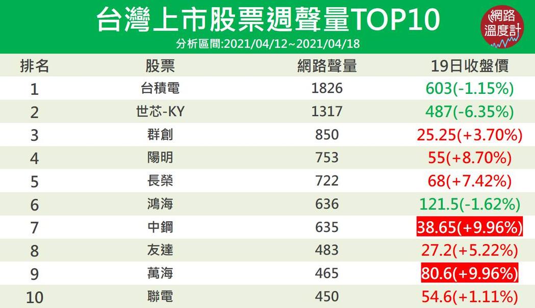 航運股聲量、股價火熱!台股熱門討論度TOP10排名,但最受關注的還是這檔| 市場焦點| 證券| 經濟日報