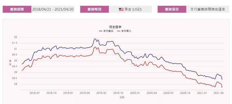 台灣銀行公開資訊顯示近3年的歷史匯率圖。圖擷自台灣銀行