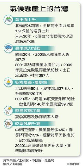 氣候懸崖上的台灣 製表/鄭朝陽
