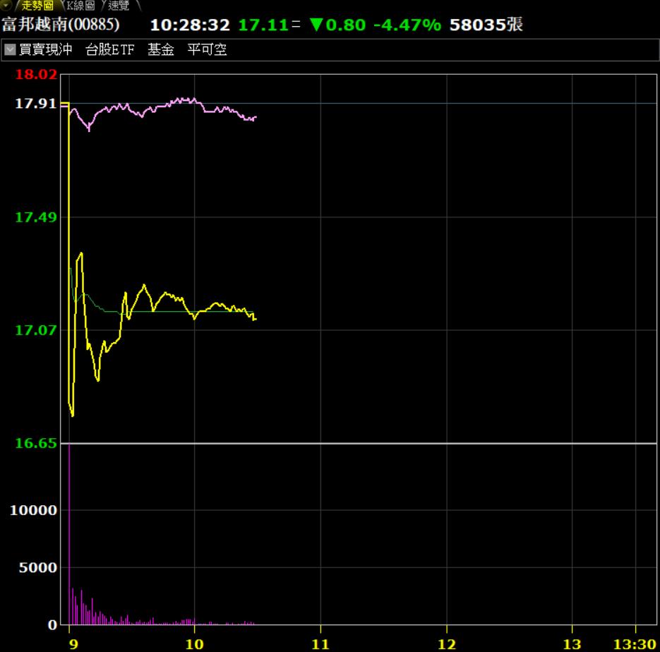 富邦越南ETF股價巨震,主要受溢價收斂影響。券商軟體