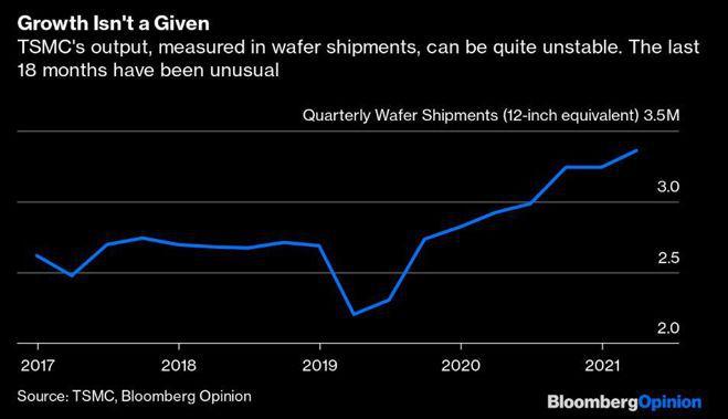 台積電12吋晶圓單季出貨量並非一路穩步成長。圖/擷自彭博
