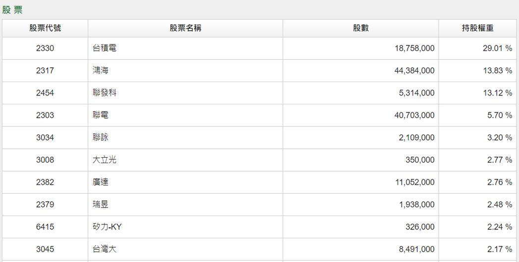 國泰台灣5G+汰換成分股,前十大持股不變。國泰投信官網