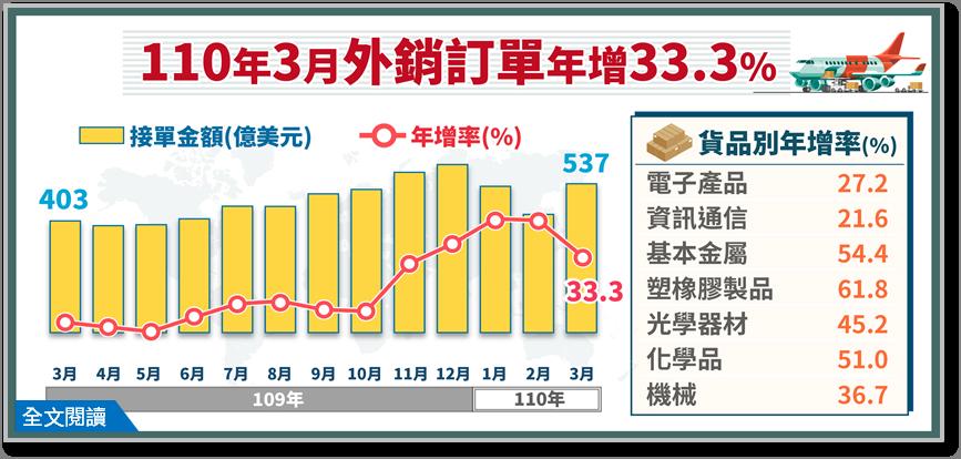 經濟部統計處今(20)日公布3外銷訂單金額為536.6億美元,第1季外銷訂單金額...