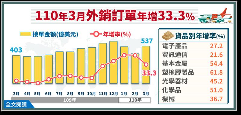 經濟部統計處今(20)日公布3外銷訂單金額為536.6億美元,第1季外銷訂單金額為1489.7億美元,同步創下「最強3月」,也創下「最強第1季」。經濟部