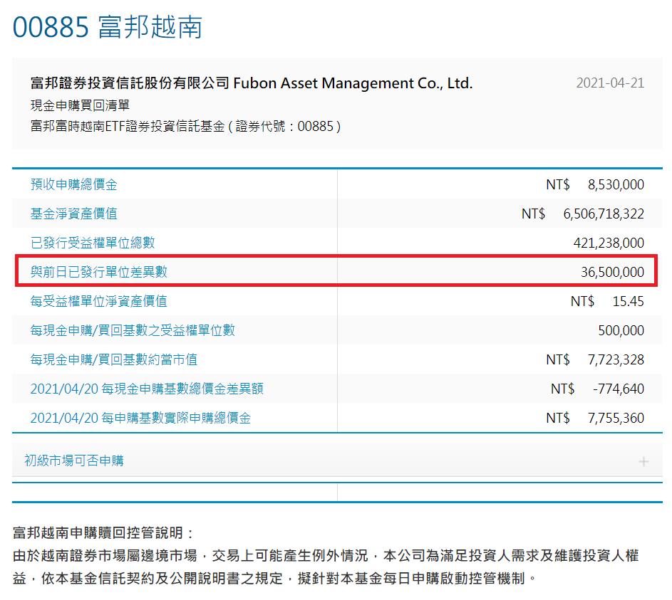 富邦越南20日盤後增加的單位數為36,500張。富邦投信官網
