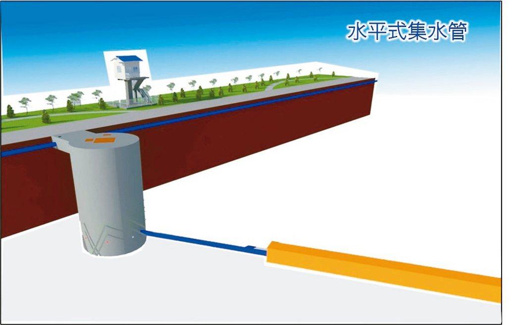 現今的伏流水工程已採用新型水平式集水管。上益營造/提供