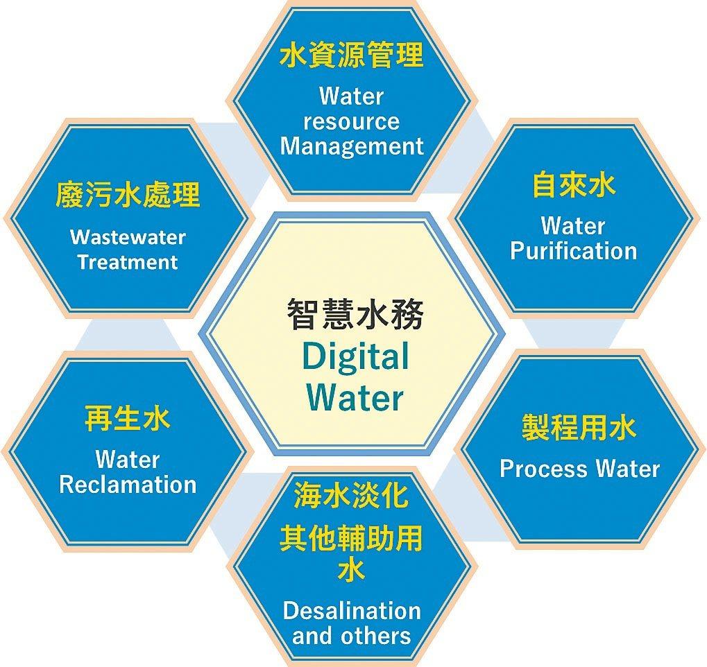 智慧水務可運用的領域。羅英維/提供