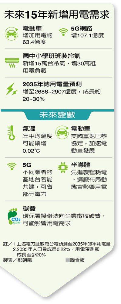 未來15年新增用電需求 製表/鄭朝陽