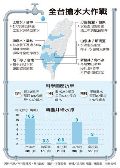 全台搶水大作戰 資料來源/南科管理局、縣市政府 製表/本報記者