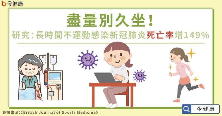 盡量別久坐!研究:長時間不運動 感染新冠肺炎死亡率增149%