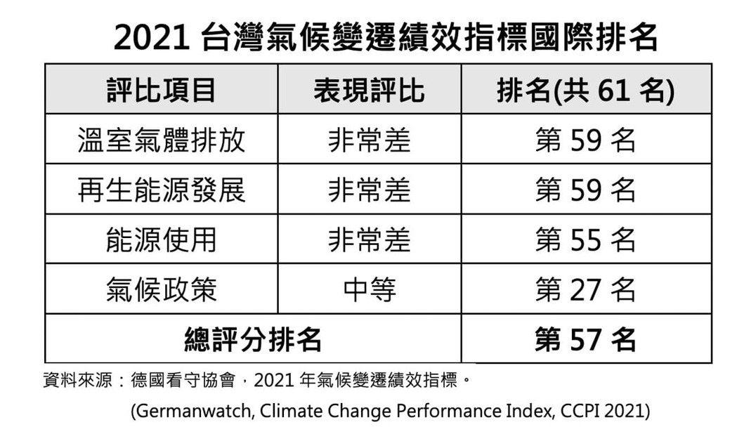 2021台灣氣候變遷績效指標國際排名。圖/取自朱立倫臉書