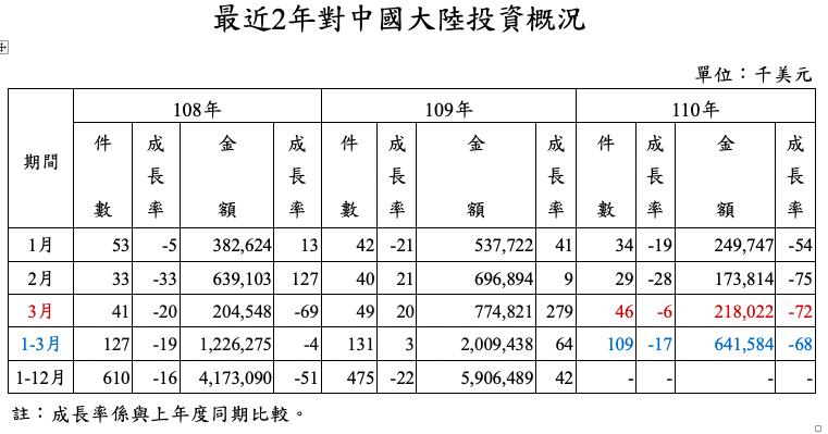 第1季台資對大陸投資額6.4億美元(約新台幣192億元),年減68%,主因為比較基期偏高所致。投審會