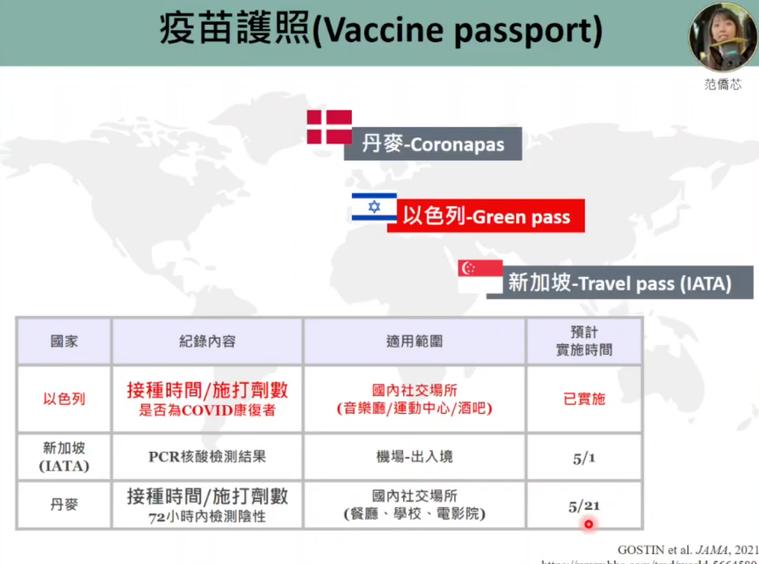 目前以色列已率先於國內實施疫苗護照(Green pass),新加坡宣布5月1日起...
