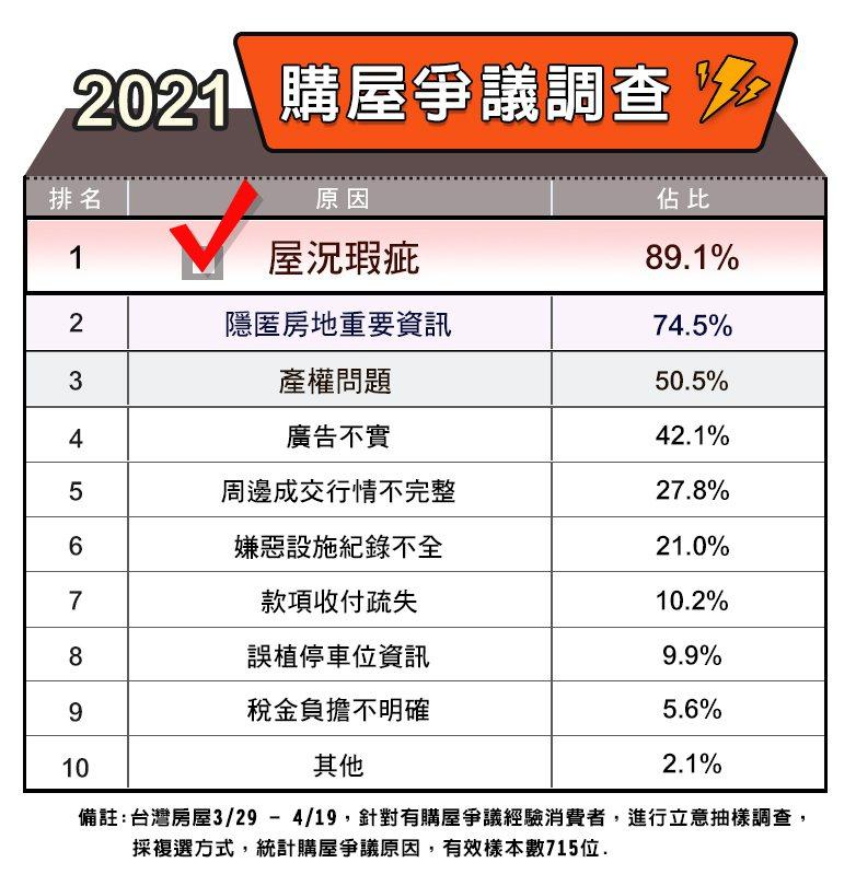 台灣房屋2021年購屋爭議調查。圖/台灣房屋提供