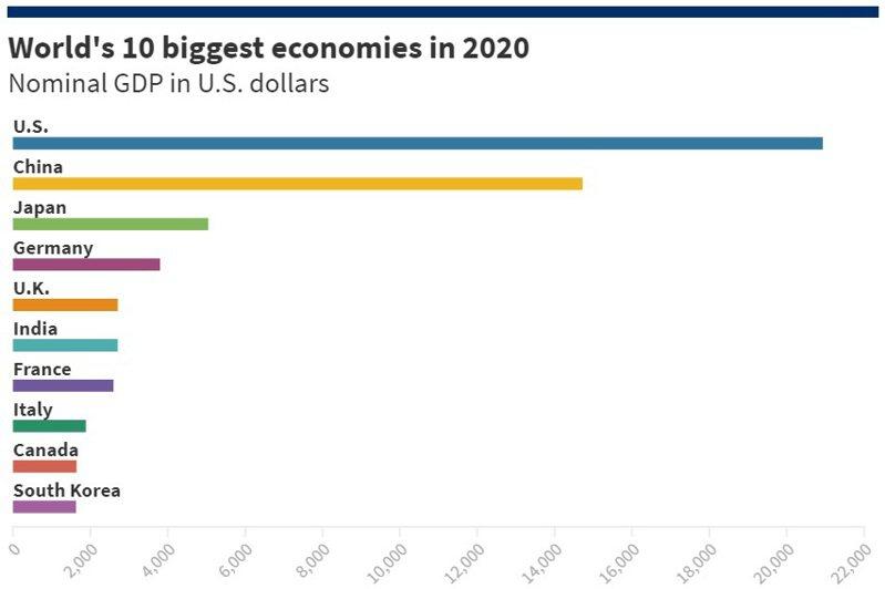2020年世界前十大經濟體名目GDP(以美元計算)單位:10億美元資料來源:IMF世界經濟展望資料庫、CNBC分析