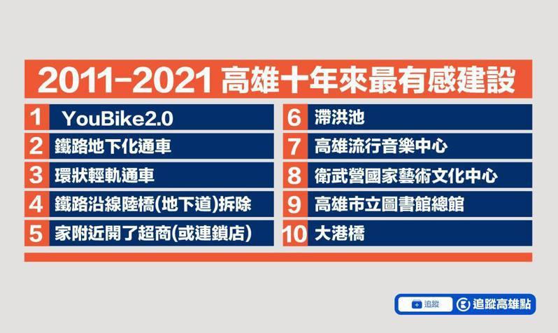 臉書粉專「高雄點」日前分享自2011年以來的近10年高雄最有感建設,其中名列第一的是Youbike2.0。圖/取自臉書「高雄點」