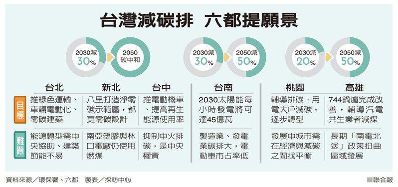 台灣減碳排 六都提願景
