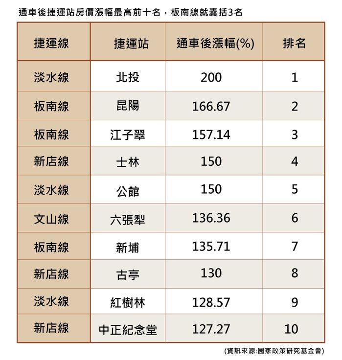 通車後捷運站房價漲幅前十名,板南線就囊括3名(資訊來源:國家政策研究基金會)