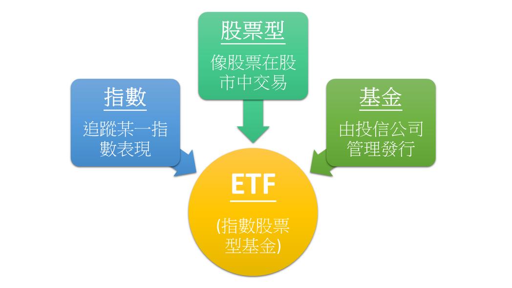 圖:ETF(指數股票型基金)概念圖