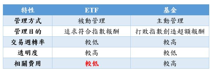 ETF與股票比較表(老牛整理製表)