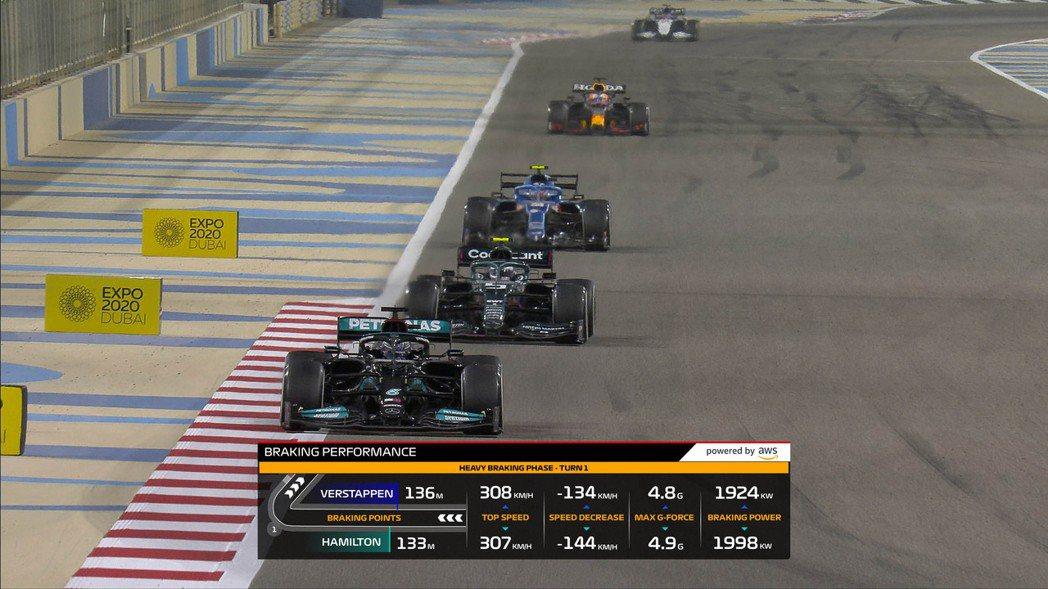 「刹車表現」是本賽季推出的第一個F1 Insight,展示車手在過彎時運用的刹車...