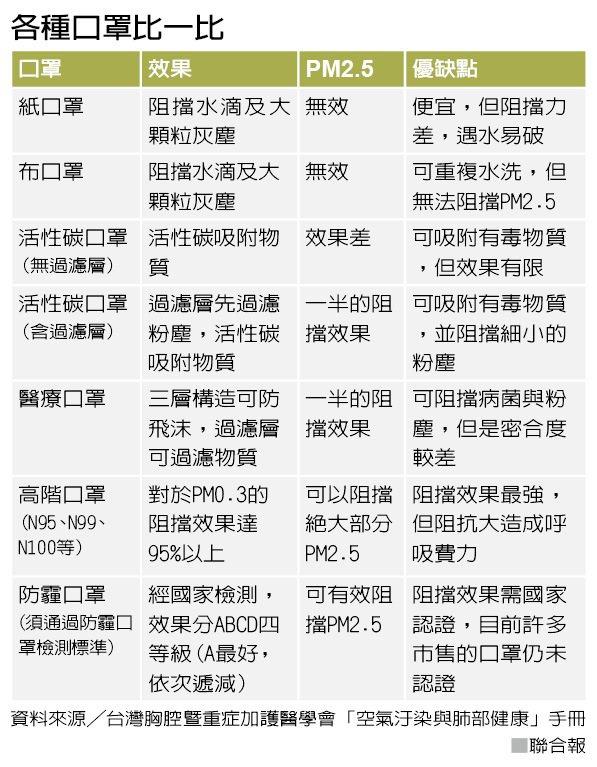 各種口罩比一比 資料來源╱台灣胸腔暨重症加護醫學會「空氣汙染與肺部健康」手冊