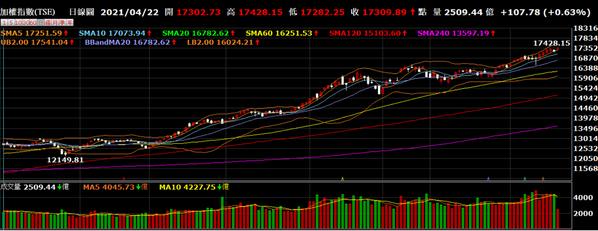 集中市場22日首個小時成交2,258億元,10點出頭累積約2,500億元。券商軟...