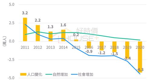 台北市人口變化 資料來源/好時價