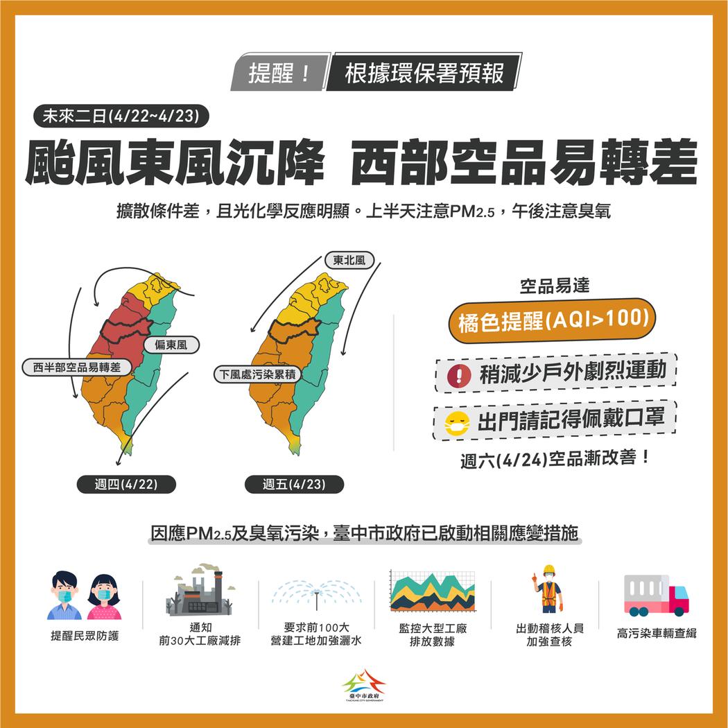 根據環保署空品預報,受「舒力基」颱風外圍環流影響,西半部空品不佳,竹苗以南地區這...