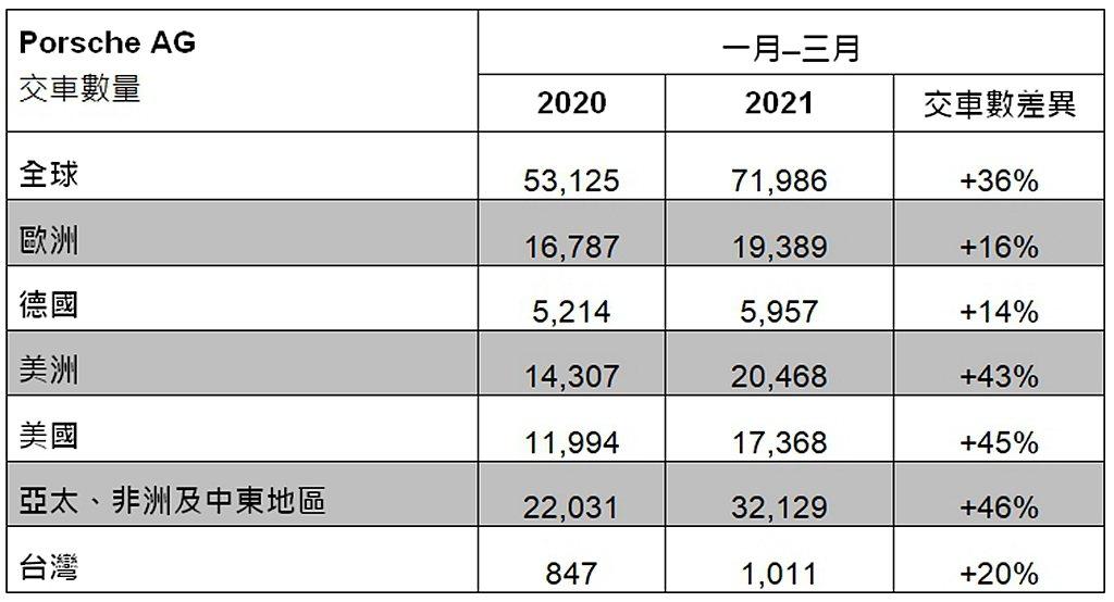 綜觀全球市場,保時捷在亞太、非洲及中東地區亦持續穩健發展。 圖/Porsche提...