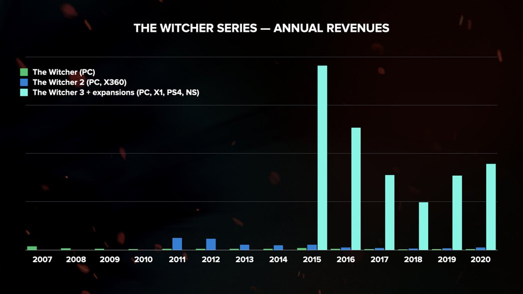 除了《電馭叛客2077外》,官方也公開了《巫師3》的數據,每年仍有穩定收入,在 ...