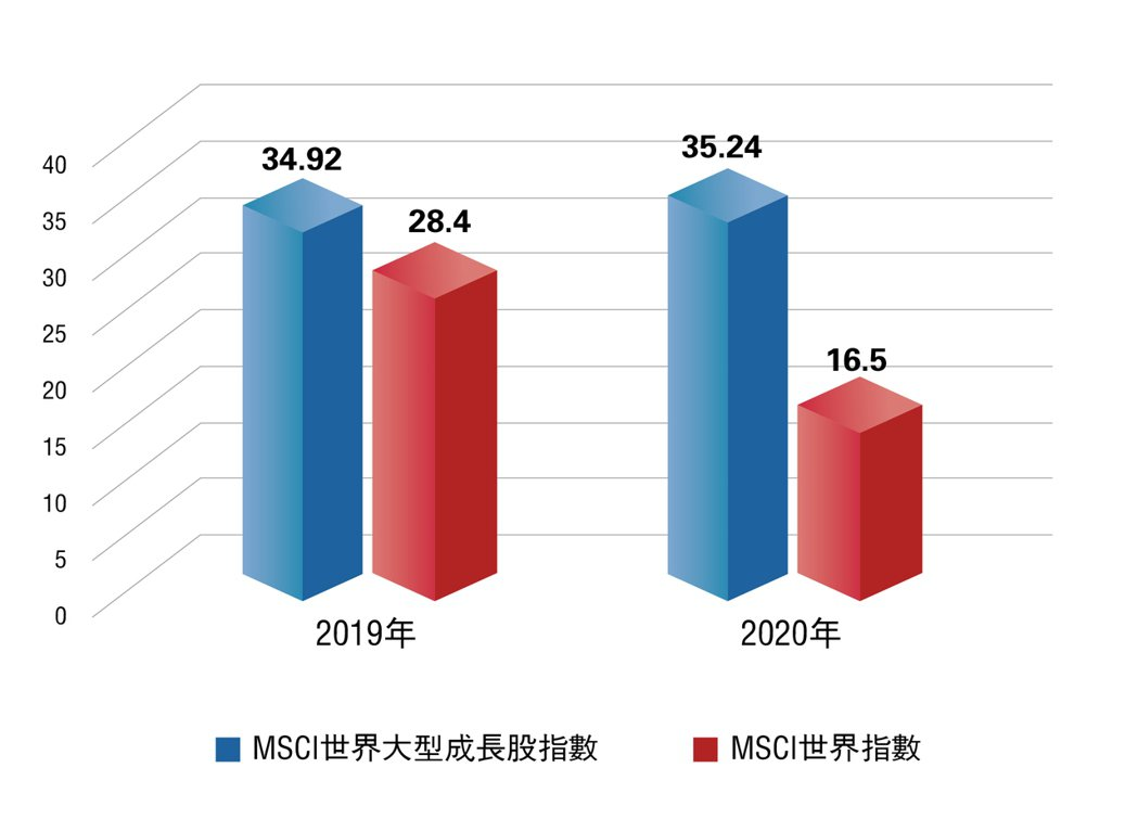 MSCI世界大型成長股vs. MSCI世界指數,近年年度報酬率(%)。資料來...