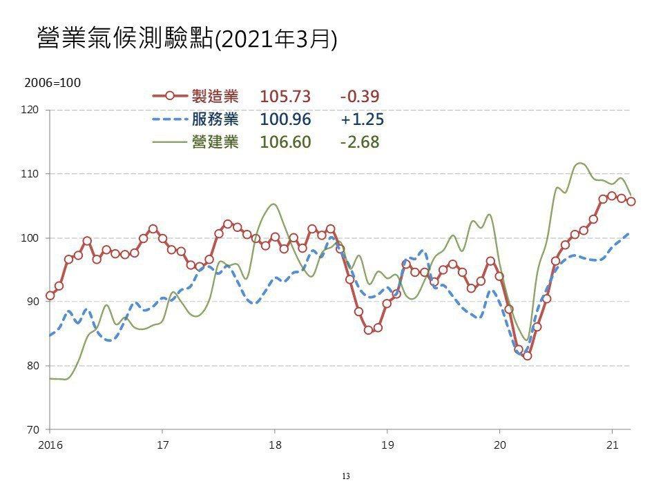 國內經濟成長率預測再傳好消息!台經院今(23)日舉行「國內總體經濟預測暨景氣動向...