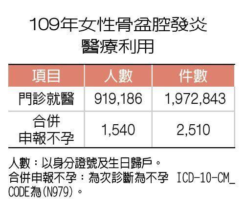 109年女性骨盆腔發炎醫療利用 製表/元氣周報