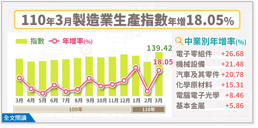 經濟部統計處今(23)日公布3月工業生產及製造業生產指數。3月工業生產指數為13...